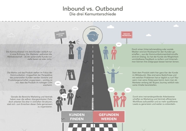Infografik_InboundOutbound_Kratzer