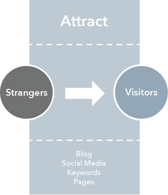 Grafik_InboundMarketingMethodology-Attract-1
