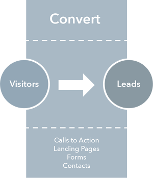 Grafik_InboundMarketingMethodology-Convert