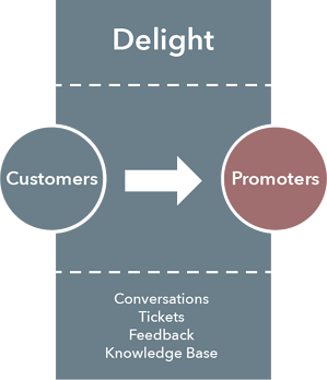 Grafik_InboundMarketingMethodology-Delight