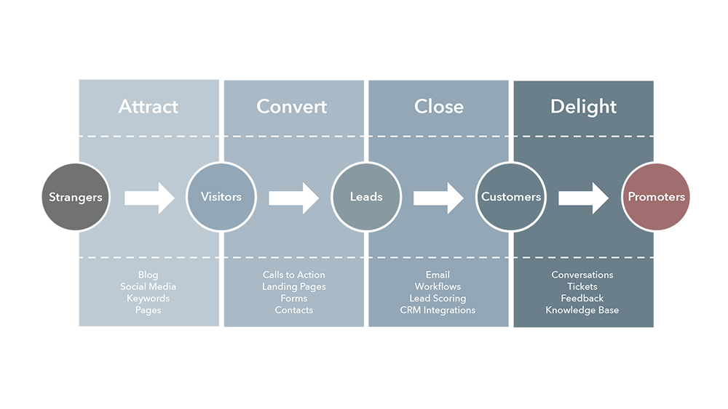 Grafik_InboundMarketingMethodology2019-web